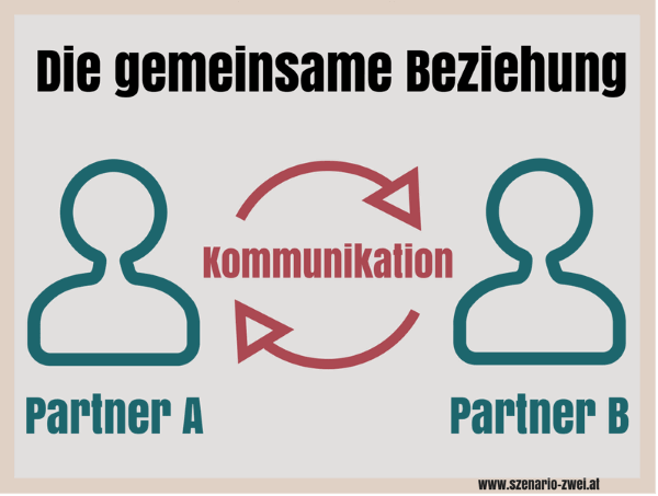 ELMAR-methode-kommunikation